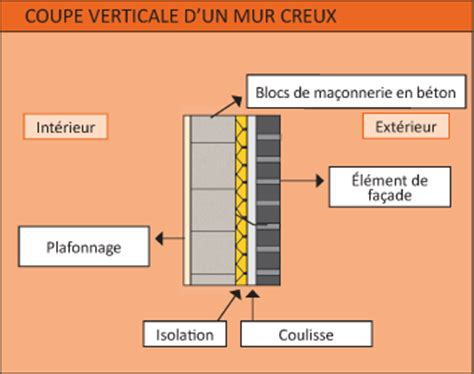 epaisseur isolation mur beton tableau isolant thermique