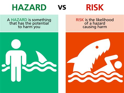 hazards  risks whats  difference reid middleton