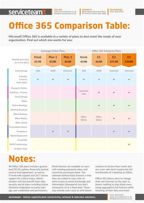 Office 365 License Comparison by Which Office 365 Plan Is Right For You Infographic