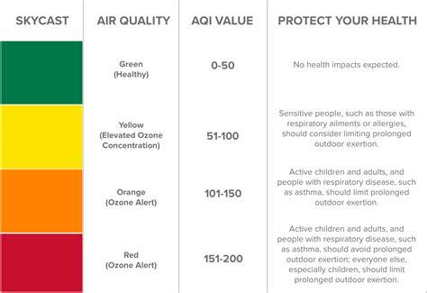 alert colors ozone alert center