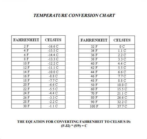 FREE 9+ Sample Temperature Conversion Chart Templates in PDF