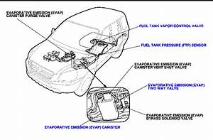 How Do You Prevent The Evap System On The 2004 Honda Pilot From Becoming Clogged  It Sucked In