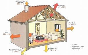 l isolation d une maison isolation idees With materiaux pour isoler une maison