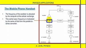 A-level Physics Applications  Block Diagram Of The Mobile Phone