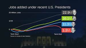 Trump Economy Growth Chart The Obama Bull Market A 140 Jump In The Dow