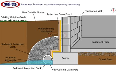 How To Seal A Basement Wall by Basement Drainage System Interior And Exterior