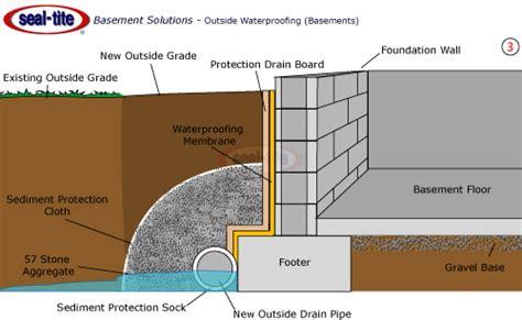 exterior waterproofing waterproofing membrane in il ky
