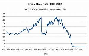 File Enron Closing Stock 1997 2002 Svg Wikimedia Commons