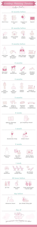 12 Month Wedding Planning Checklist  Wedding, Timeline