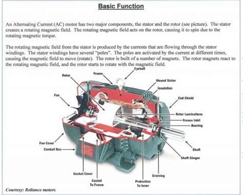 parts   induction motor  phase induction motor