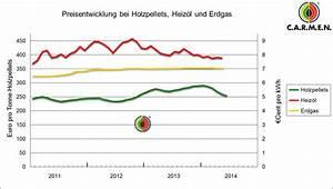 Heizkosten Gas Berechnen : heizkosten f r gas was heizen mit erdgas kostet ~ Themetempest.com Abrechnung