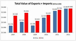 Comparison of US and Chinese Exports and Imports ...