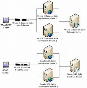 High Availability Configuration For Integrated Soa Gateway