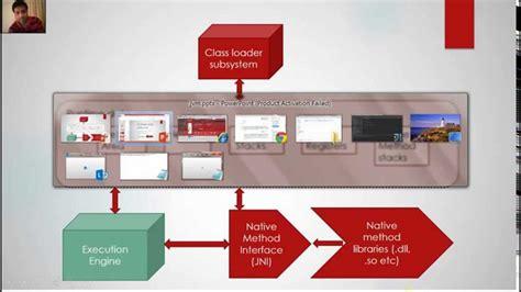 Jvm ( Java Virtual Machine) Architecture