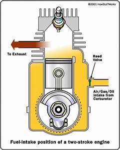 Note that in many two-stroke engines that use a cross-flow ...