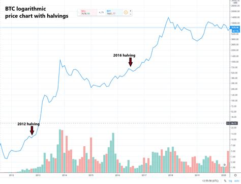 In 2020 we saw the halving of bitcoin mining rewards, which historically have had large impact on the bitcoin price. Bitcoin Halving 2020: Everything You Need to Know - Coinmama