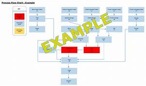 Haccp Process Flow Chart Example