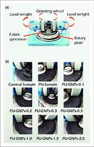 Abrasion Resistance Of Nonwoven Fabrics   A  Schematic Diagram Of
