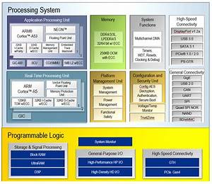Xilinx Adds Dual Core Cortex Fpga Zynq Soc Model