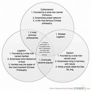 Chinese Philosophies ( Venn Diagram) | Creately