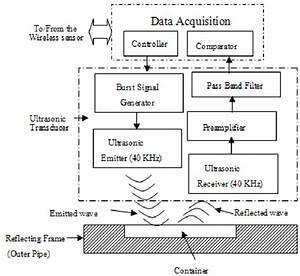 Ultrasonic Transducer Interface Block Diagram