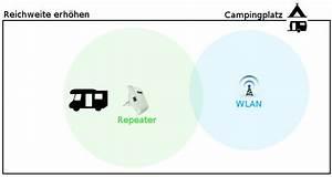 Wlan Verstärker Reichweite : campingplatz wlan reichweite erh hen wifi empfang ~ Watch28wear.com Haus und Dekorationen