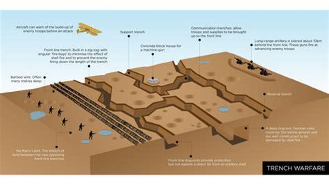 Trench Warfare Adamac Teaching Resources