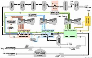 Lng Process Schematic