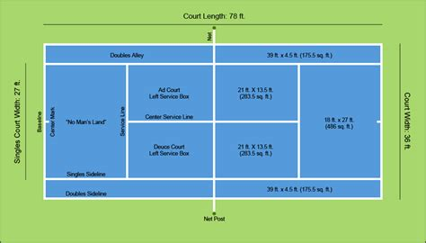 However, these courts can be installed bigger or smaller depending upon the clients'. A Diagram of Tennis Court Dimensions & Layout