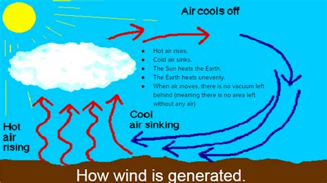 wind explained acds students
