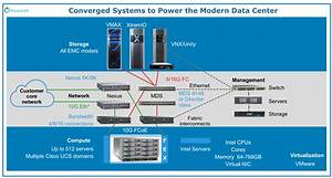 Converged Infrastructure To Modernize Data Center With A