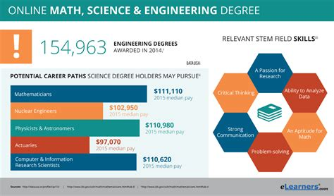 Online Stem Degrees  Stem Programs. Carpet Cleaning Eden Prairie. Nose Surgery Beverly Hills Top Msp Providers. Inner Banks North Carolina Pest Mice Control. Clovis East High School Best Payroll Services. Music Education Majors Best Car For Traveling. Medical Coder Job Outlook Easy Home Financial. Top Mechanical Engineering Schools. Leadership Training Course Outline