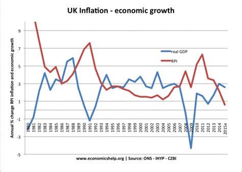 Is inflation caused by economic growth? - Economics Help
