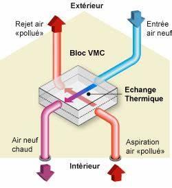Assainir L Air De La Maison : le traitement de l air et l a ration de la maison ~ Zukunftsfamilie.com Idées de Décoration