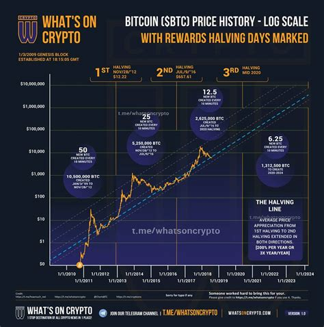 Discover what bitcoin halving means for your cryptocurrency portfolio. Infographics on Bitcoin Halving Relative to Price : Bitcoin