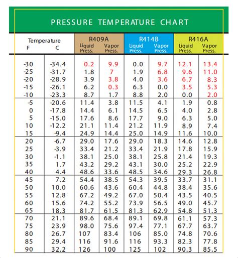 FREE 8+ Sample Celsius to Fahrenheit Chart Templates in PDF