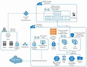 Azure Databricks  U2013 Bring Your Own Vnet  U2013 Databricks In