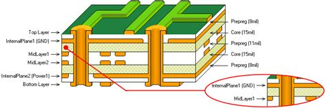 Pcb Layers Printed Circuit Board Working Allpcb