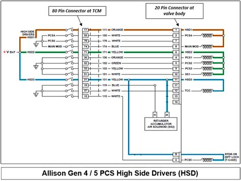 allison md3000 parts diagram downloaddescargar