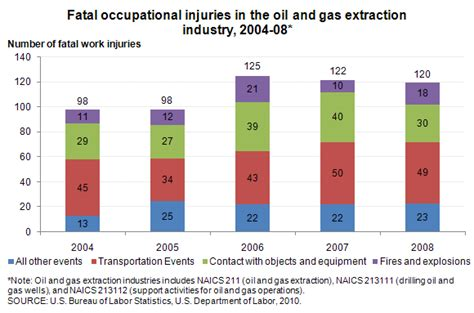 usa statistics bureau and gas industry fatal and nonfatal occupational