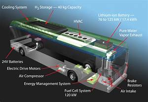 2013 Gillig Bus Engine Compartment Diagram