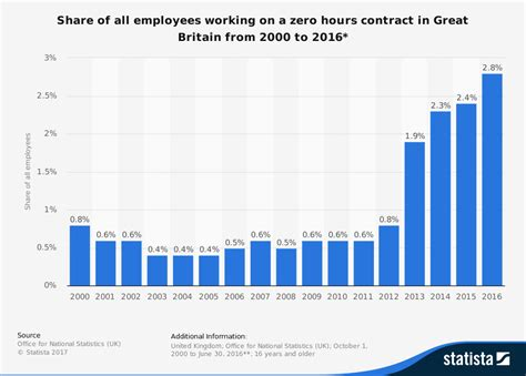 zero hours contracts contract hour economics guide labour market ib subject working number britain employees tutor2u employed markets