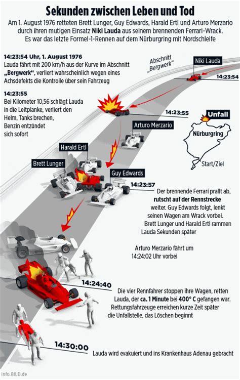 Einige tage nach dem grand prix 1966 starb der fahrer john taylor an den bei seinem unfall. Niki Lauda - News-Überblick - Bild.de