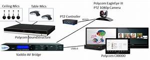 5 Tips For Deploying Polycom Cx8000 Lync Room System