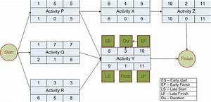 Total Float Vs Free Float  Formulas  U0026 Calculations For