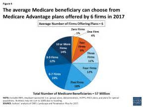 Medicare Advantage Plans In 2017  Issue Brief  8951. Partners Of United Airlines Tv Repair Aurora. Alcohol Abuse Medication Shipping And Packing. Inventory And Order Management Software. Bcc Skin Cancer Treatment Cleaning Service Co. Los Medanos College Brentwood. Where Should I Open A Savings Account. Disability Lawyers In Nj Baldwin Park Storage. University Of Tampa Masters Programs