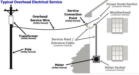Electrical Service Entrance Wiring Diagram by Residential Electric Equipment Holyoke Gas Electric