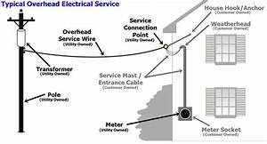 Tempoary Electrical Service Diagram