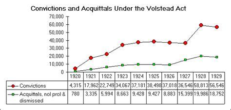 volstead act statistics convictions  acquittals