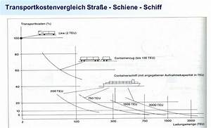 Spedition Preise Berechnen : supply chain management transportkostenvergleich ~ Themetempest.com Abrechnung